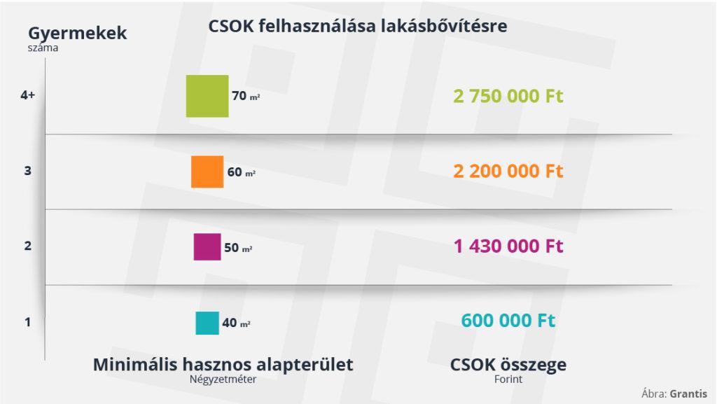 CSOK felhasználása lakásbővítésre