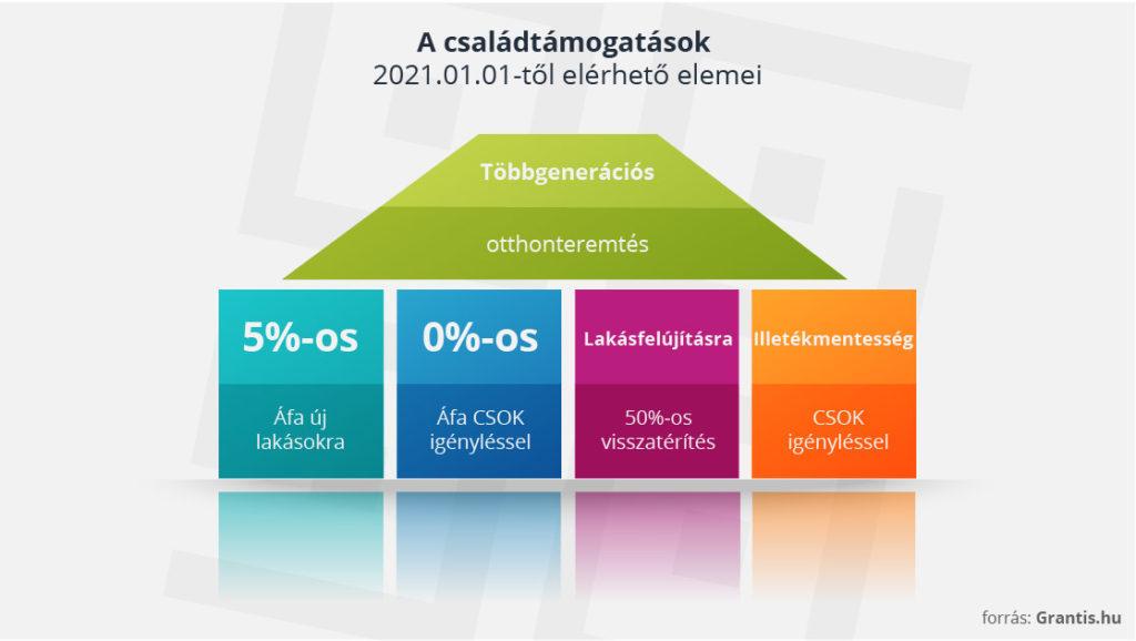 Családtámogatások 2021. január 1-től elérhető elemei.